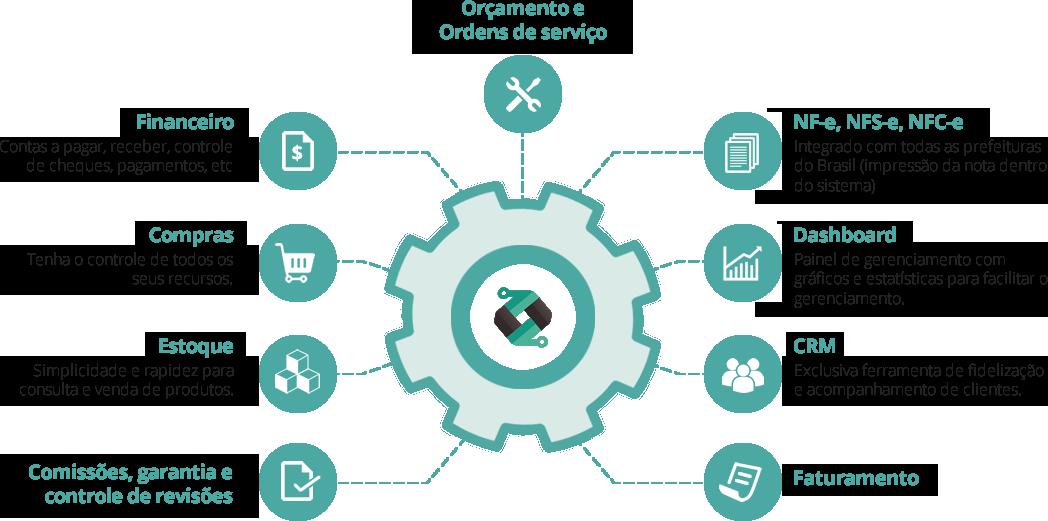 Serviços Digycom Uma solução completa para o gerenciamento da sua empresa